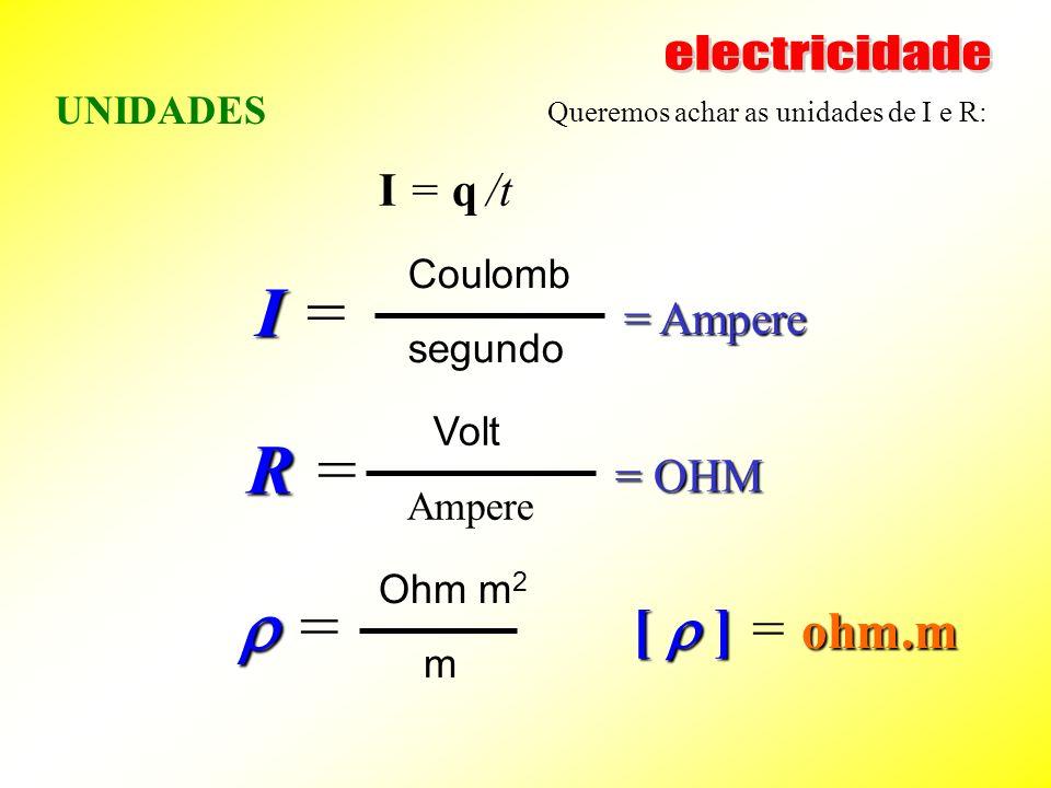 I = R = r = [ r ] = ohm.m electricidade I = q /t = Ampere = OHM